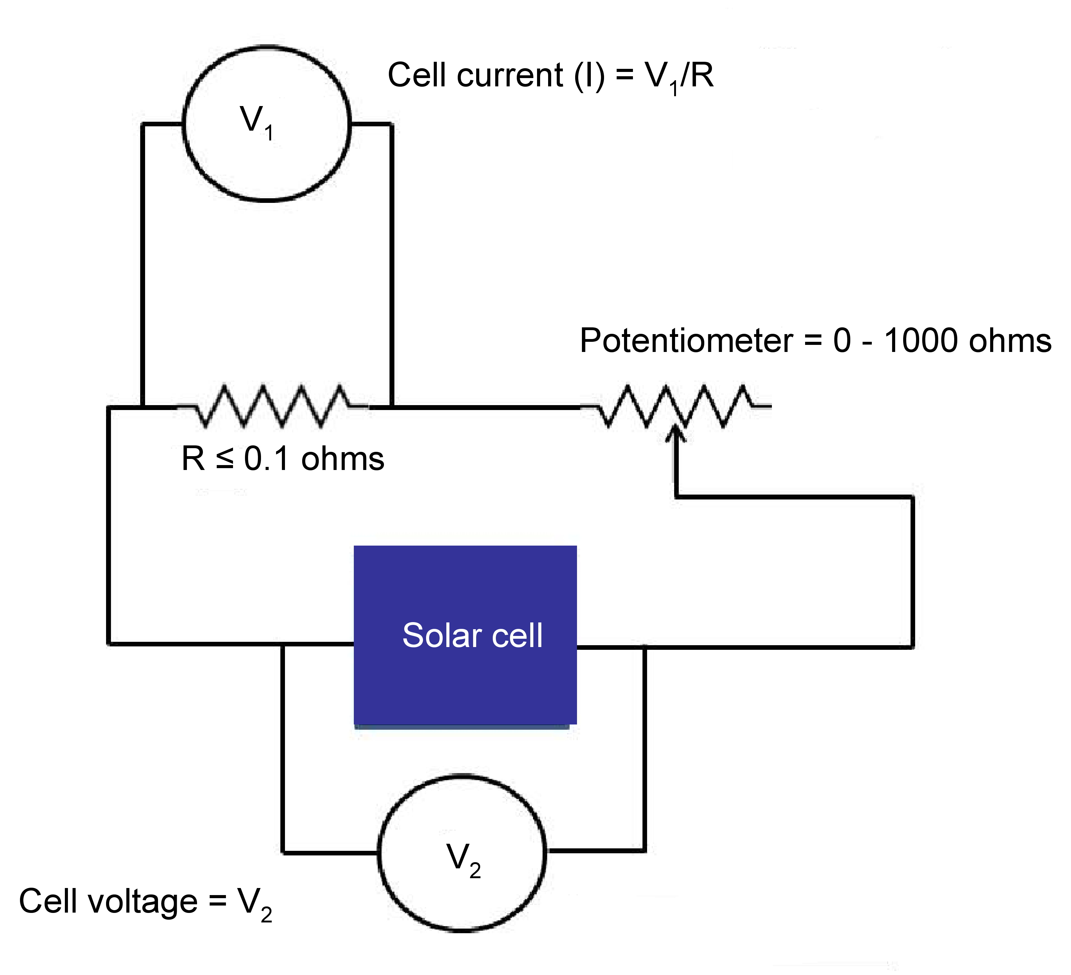 a simple test apparatus to verify the photoresponse of measurement of the photo response of an experimental solar cell
