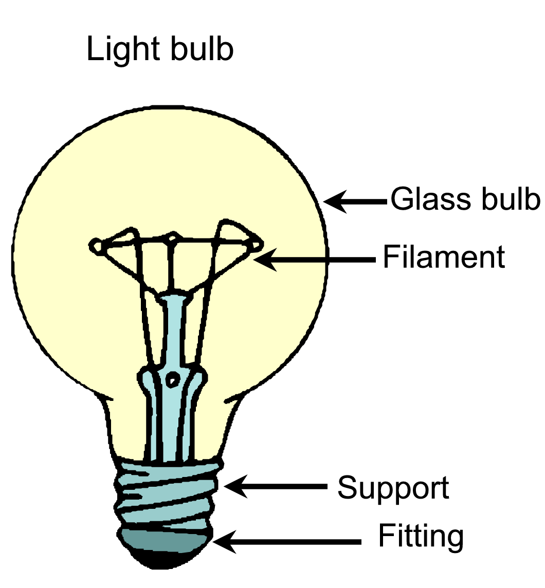 Thomas Edison Light Bulb Diagram. Free The Inventor Thomas Alva ...