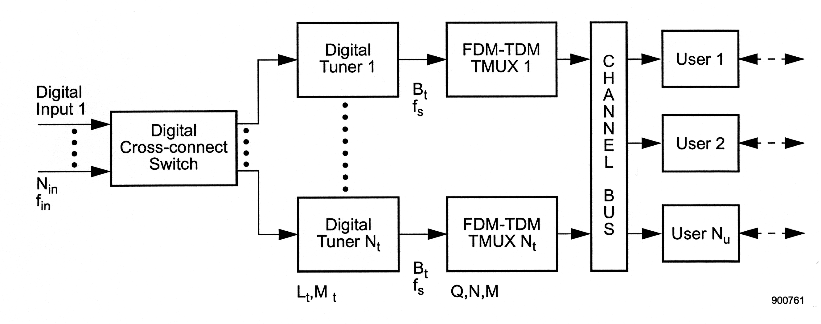 time division multiplexing block diagram – the wiring diagram, Wiring block