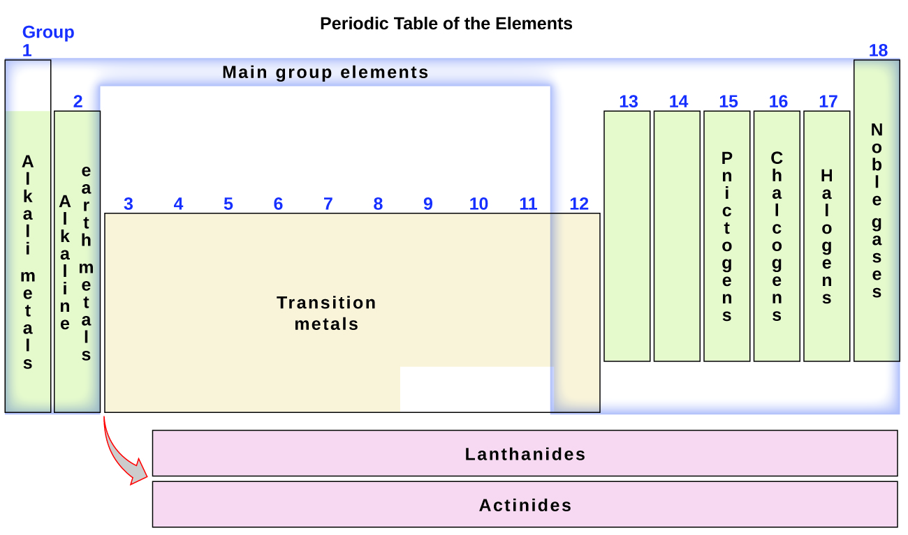 The periodic table this diagram combines the groups and periods of the periodic table based on their similar properties urtaz