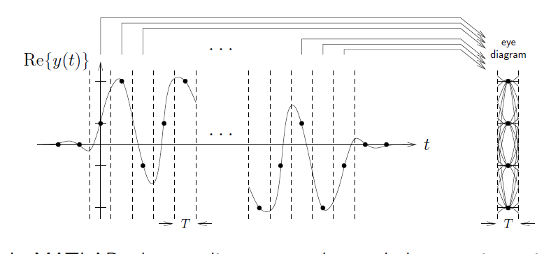 Error analysis of digital communications this graph shows a series of waves on a graph of t and rey in matlab the eye diagram ccuart Images