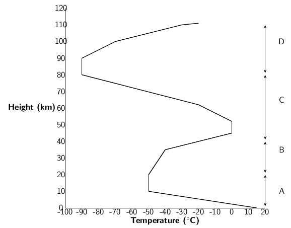 The atmosphere the force of gravity holds the atmosphere against the earth the diagram below shows the temperatures associated with the various layers that make up the ccuart Choice Image