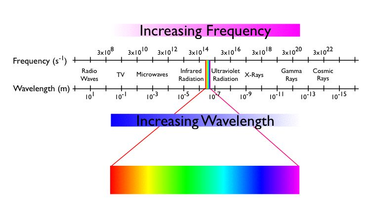 Visible Light Consists Of Electromagnetic Radiation With Wavelengths Ranging From Approximately 400 Nm To 700 A Small Section The