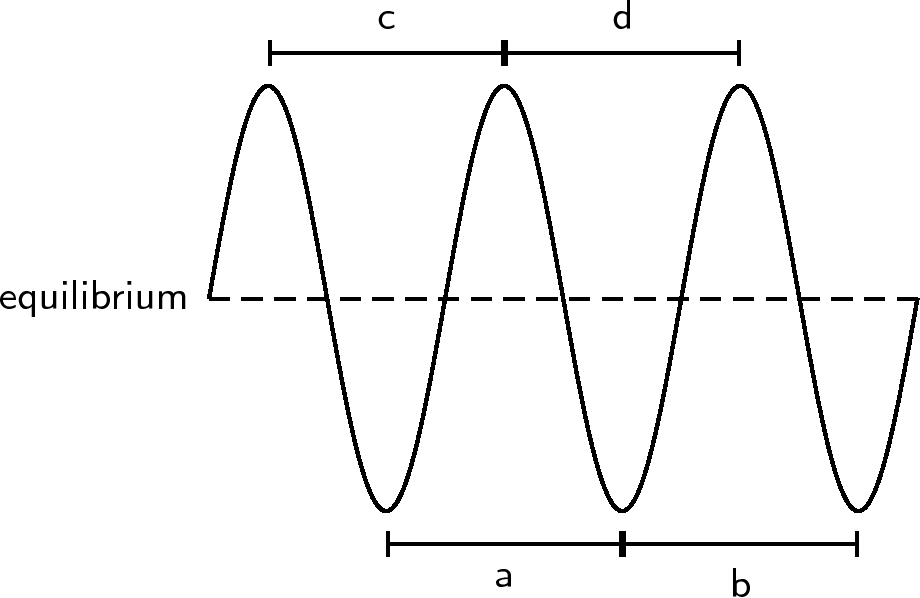 Transverse Waves Introduction And Key Concepts