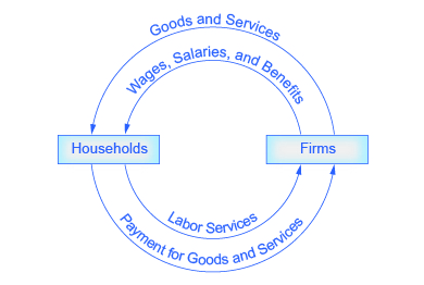 How economists use theories and models to understand economic issues the circular flow diagrams outer arrows represent a goods and services market and the inner ccuart Gallery