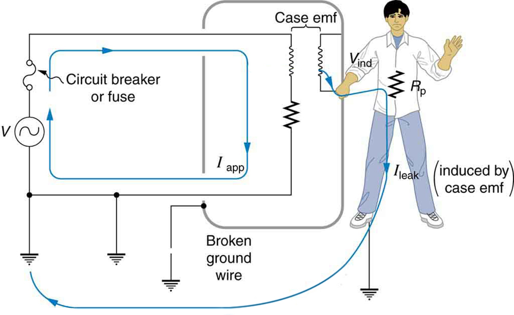The figure describes an appliance connected to an AC source. One end of the AC circuit is connected to a circuit breaker. The other end of the circuit breaker is connected to an appliance. The appliance is shown as a resistance enclosed in a rectangular metal case known as the case of appliance. The other end of the resistance is connected back to the AC source through a connecting wire. The connecting wire and the A C source are grounded. The ground terminal at the appliance case is shown as broken. A person is shown holding one hand on the appliance case and the other hand free. Due to the current in the appliance I app, there is an induced e m f in the appliance case. This is shown as leakage current which is shown to flow through the person in contact with the appliance and back to the ground. This current is termed I leak.