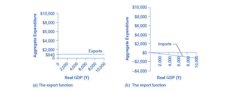 The Expenditure Output Or Keynesian Cross Model