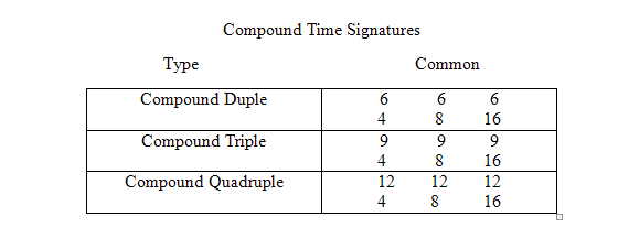 simple and compound time signatures