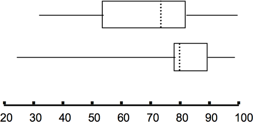The 5 Number Summary and Box Plots