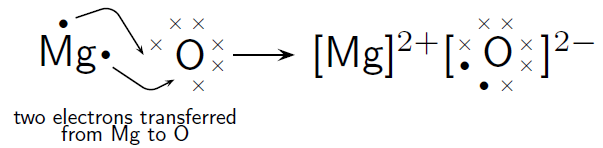 chemical equation for magnesium oxide