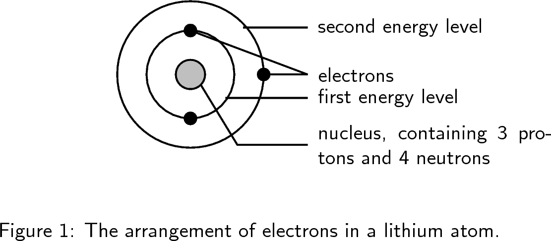 The atom: Electronic structure