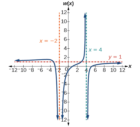 Rational functions ccuart Choice Image