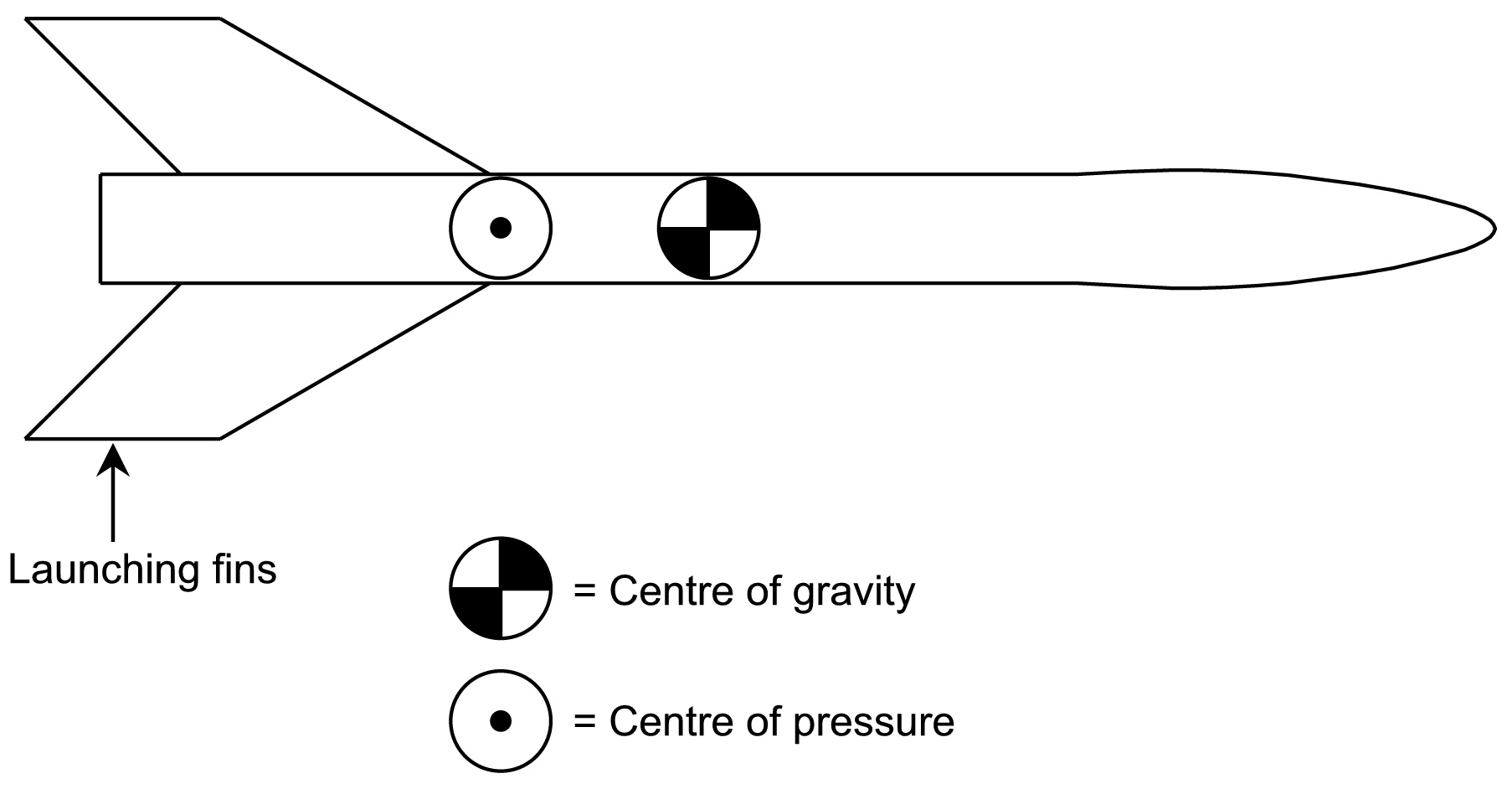 Finding Arockets Centre Of Gravity