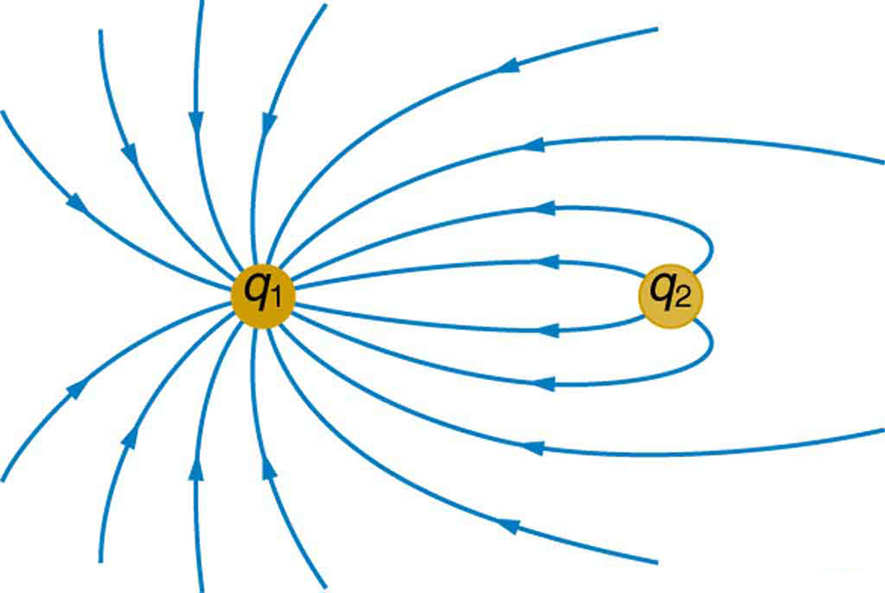 Equipotential Lines – Electric Field Worksheet